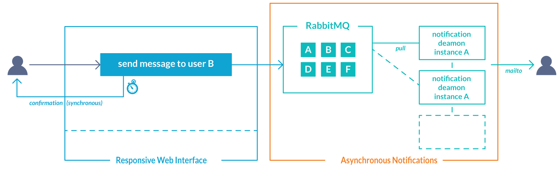 How-to use RabbitMQ in your Ruby applications | anynines blog