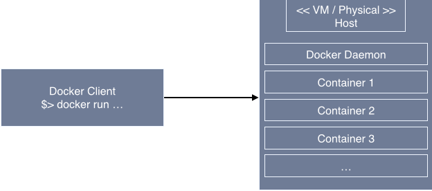 Get to know Docker and Neo4J | anynines blog