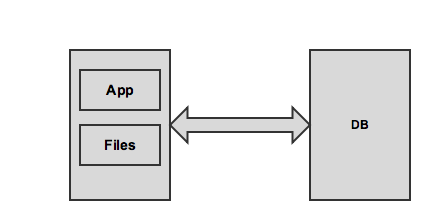 Cloud infrastructures - Building clusters | anynines blog
