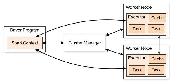 apache spark cluster-overview