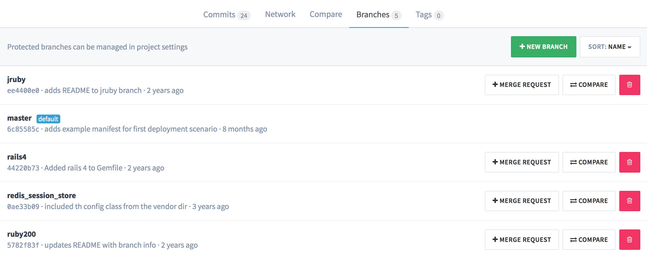 anynines_gitlab_commits_branches