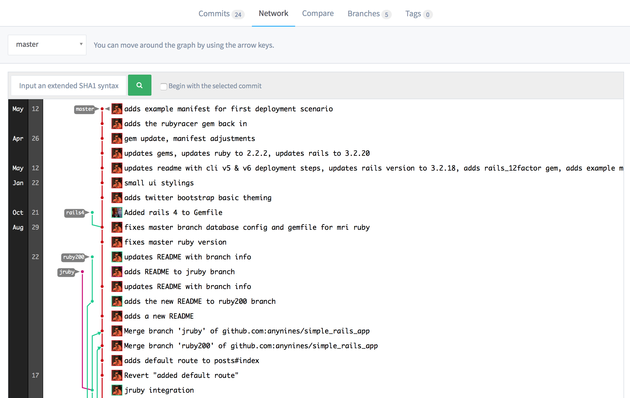 anynines_gitlab_commits_network